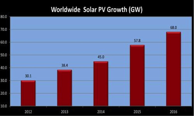 A diagram of the world's solar PV usage, displaying growth over the years.