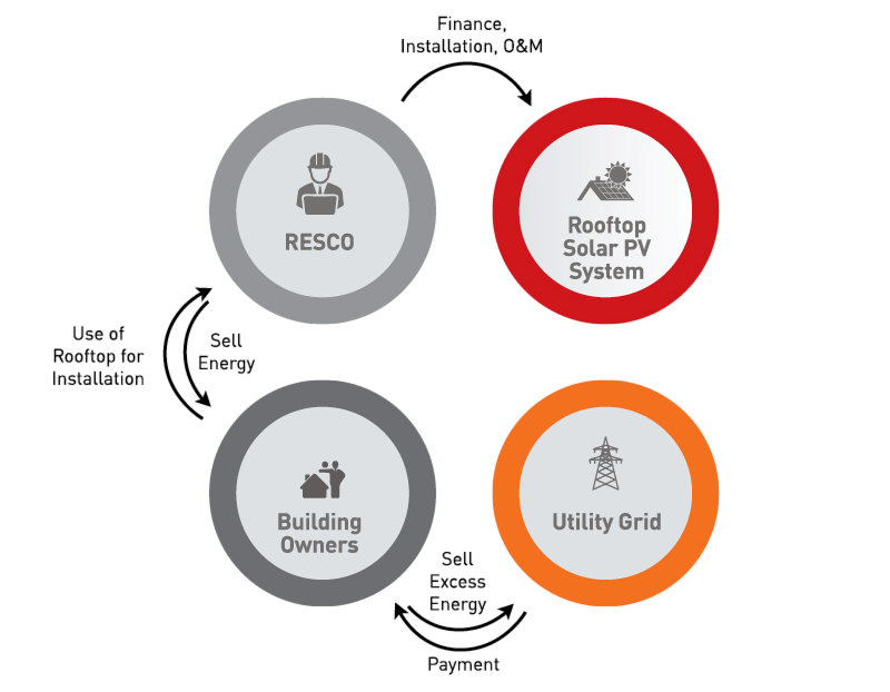 Power Purchase Agreement (Under Net Metering) model