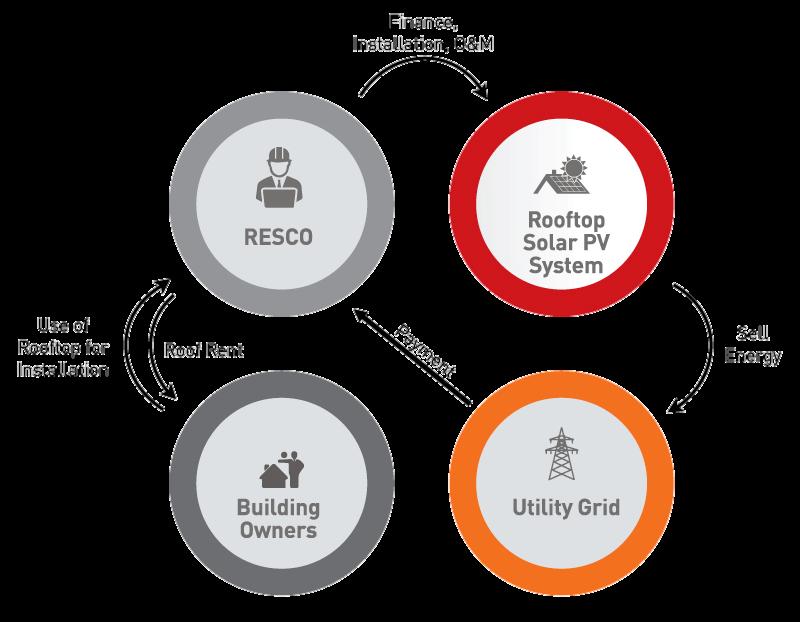 Rooftop Leasing (Under Gross Metering) model